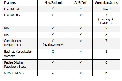 Table 1: A Comparison of the Features of Regulatory Management Regimes
