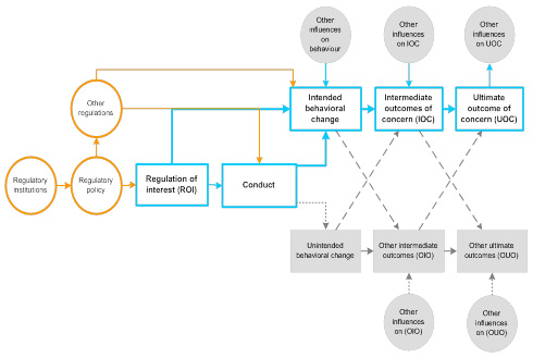 Figure 2.4 – Regulatory Effectiveness and Unintended Consequences