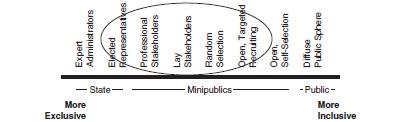 Figure 6.4: Spectrum of inclusion