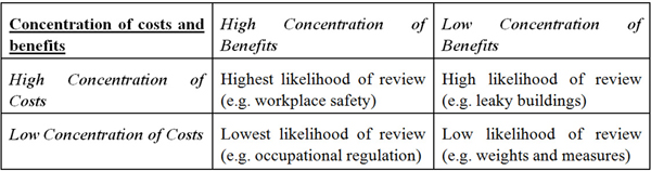 Table 2.1 – Regulation – The differentiated concentration of benefits and costs