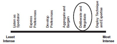 Figure 6.8: Spectrum of communication: public hearing supplemented by a citizen jury