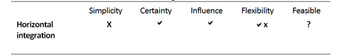 Table 2: Factors of influence for horizontal integration