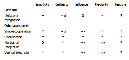Table 5: Summary of factors of influence
