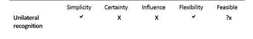 Table 3: Factors of influence for unilateral recognition