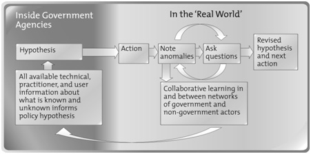 Figure 12.2: Experimentation and Learning Model of Policy Design and Implementation
