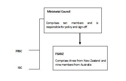 Figure 1: Food Standards regulatory structure