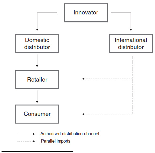 Figure 4.1: Market structure with parallel importing