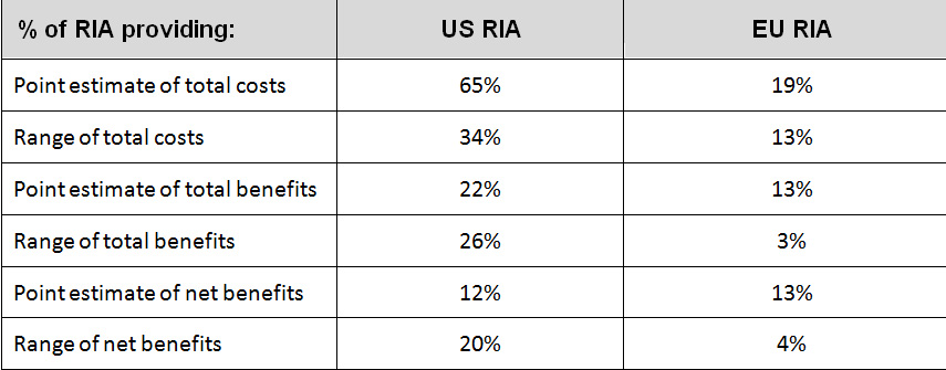 Table 1.1: Comparison of whether US & EU RIAs include estimates of total costs and benefits