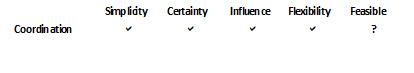 Table 7: Factors of influence for coordination between regulators