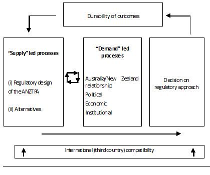 Figure 2: Framework