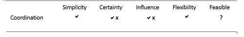 Table 5: Factors of influence for cooperation between regulators