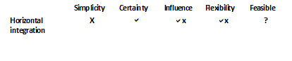 Table 8: Factors of influence for horizontal integration