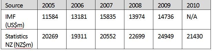 Table 3: Outward FDI stocks