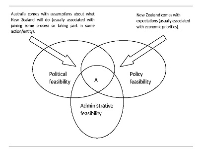Figure 3: The interplay between politics, economics and institutional feasibility