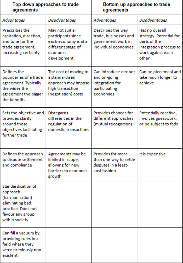 Table 2.1: Advantages and disadvantages of top-down and bottom-up approaches