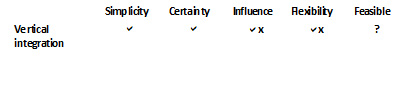 Table 9: Factors of influence for vertical integration