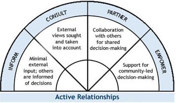 Figure 6.2: Levels of participation