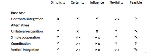 Table 7: Summary of approaches