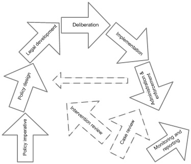 Figure 2.3 – The real system of regulation