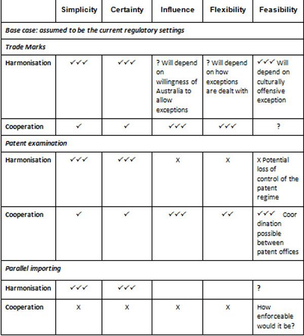 Table 4.5: Summary of decision criteria
