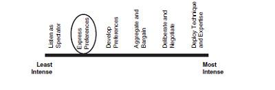 Figure 6.5: Spectrum of communication