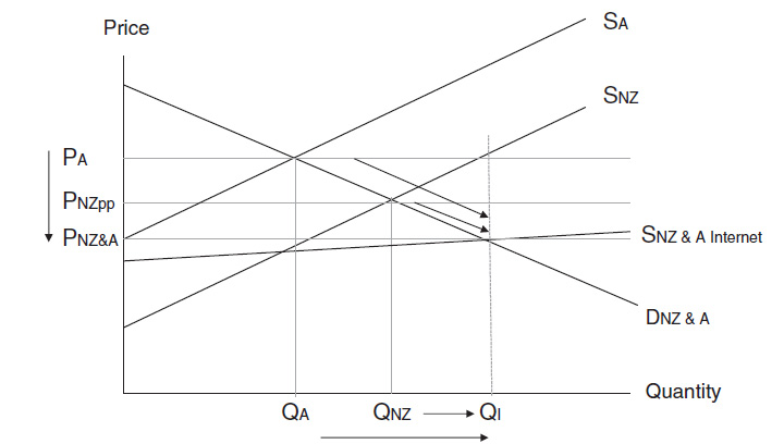 Figure 4.3: Welfare effects of Internet trading on both the Australian and New Zealand market