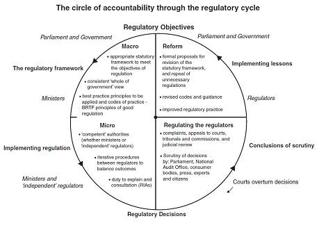 Figure 6.1 The circle of accountability
