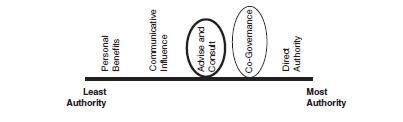Figure 6.3: Spectrum of authority